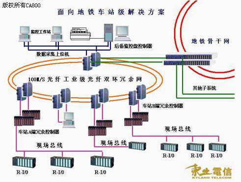 东土电信地铁车站级网络解决方案如图